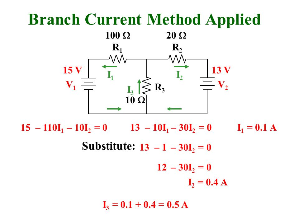 Branch Current Method Applied R1R1 R2R2 R3R3 V1V1 V2V2 I1I1 I2I2 I3I3 100  20  10  15 V13 V 15 – 110I 1 – 10I 2 = 0 13 – 10I 1 – 30I 2 = 0I 1 = 0.1 A 12 – 30I 2 = 0 I 2 = 0.4 A I 3 = = 0.5 A 13 – 1 – 30I 2 = 0 Substitute: