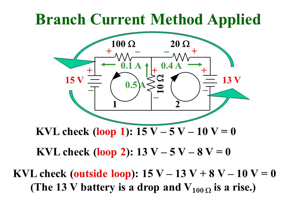0.5 A Branch Current Method Applied 100  20  10  15 V13 V 0.1 A0.4 A – + – –– + ++ KVL check (outside loop): 15 V – 13 V + 8 V – 10 V = 0 (The 13 V battery is a drop and V 100  is a rise.) – + KVL check (loop 1): 15 V – 5 V – 10 V = 0 1 KVL check (loop 2): 13 V – 5 V – 8 V = 0 2