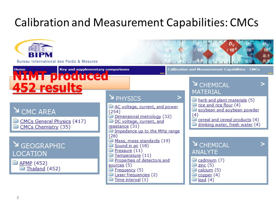 nimt at a glance national institute of metrology thailand ppt rh slideplayer com