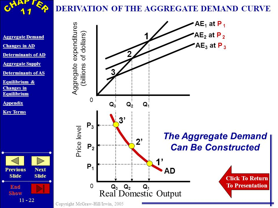 Copyright McGraw-Hill/Irwin, 2005 Aggregate Demand Changes in AD Determinants of AD Aggregate Supply Determinants of AS Equilibrium & Changes in Equilibrium Appendix Key Terms Previous Slide Next Slide End Show RELATIONSHIP OF THE AGGREGATE DEMAND CURVE TO THE AGGREGATE EXPENDITURES MODEL Derivation of the Aggregate Demand Curve from the Aggregate Expenditures Model Illustrated… CHAPTER 11 - Appendix
