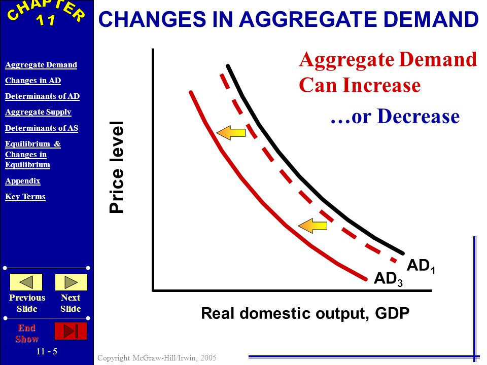 Copyright McGraw-Hill/Irwin, 2005 Aggregate Demand Changes in AD Determinants of AD Aggregate Supply Determinants of AS Equilibrium & Changes in Equilibrium Appendix Key Terms Previous Slide Next Slide End Show Price level Real domestic output, GDP CHANGES IN AGGREGATE DEMAND AD 1 AD 2 Aggregate Demand Can Increase