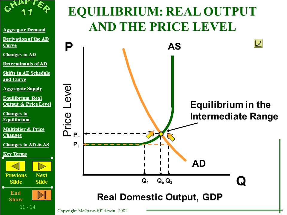 Copyright McGraw-Hill/Irwin 2002 Aggregate Demand Derivation of the AD Curve Changes in AD Determinants of AD Shifts in AE Schedule and Curve Aggregate Supply Equilibrium Real Output & Price Level Changes in Equilibrium Multiplier & Price Changes Changes in AD & AS Key Terms Previous Slide Next Slide End Show DETERMINANTS OF AGGREGATE SUPPLY Change in Productivity Productivity = Real Output Input Change in Legal-Institutional Environment Business Taxes and Subsidies Government Regulation