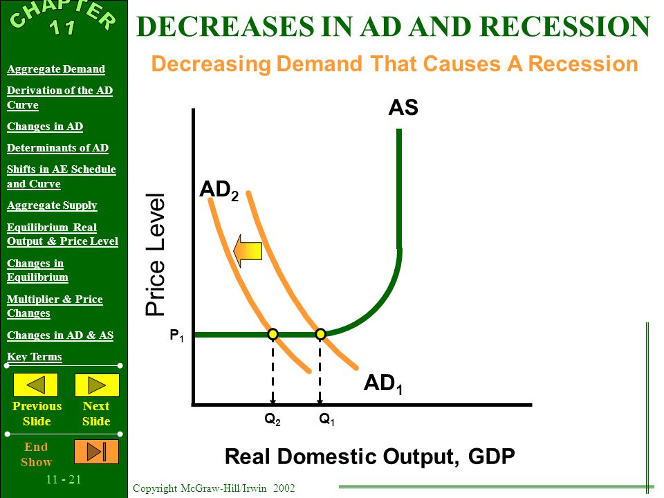 Copyright McGraw-Hill/Irwin 2002 Aggregate Demand Derivation of the AD Curve Changes in AD Determinants of AD Shifts in AE Schedule and Curve Aggregate Supply Equilibrium Real Output & Price Level Changes in Equilibrium Multiplier & Price Changes Changes in AD & AS Key Terms Previous Slide Next Slide End Show Decreasing Demand That Causes A Recession DECREASES IN AD AND RECESSION Wage Contracts Morale, Effort, and Productivity Efficiency Wages Minimum Wage Menu Costs Fear of Price Wars Recession and Cyclical Unemployment