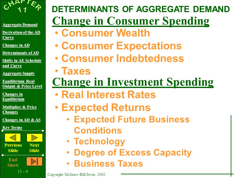 Copyright McGraw-Hill/Irwin 2002 Aggregate Demand Derivation of the AD Curve Changes in AD Determinants of AD Shifts in AE Schedule and Curve Aggregate Supply Equilibrium Real Output & Price Level Changes in Equilibrium Multiplier & Price Changes Changes in AD & AS Key Terms Previous Slide Next Slide End Show Price level Real domestic output, GDP CHANGES IN AGGREGATE DEMAND AD 1 AD 3 Aggregate Demand Can Increase …or Decrease