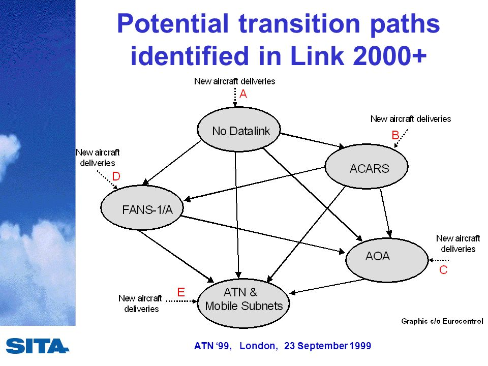 20 ATN 99 London 23 September 1999 Potential Transition Paths Identified In Link 2000