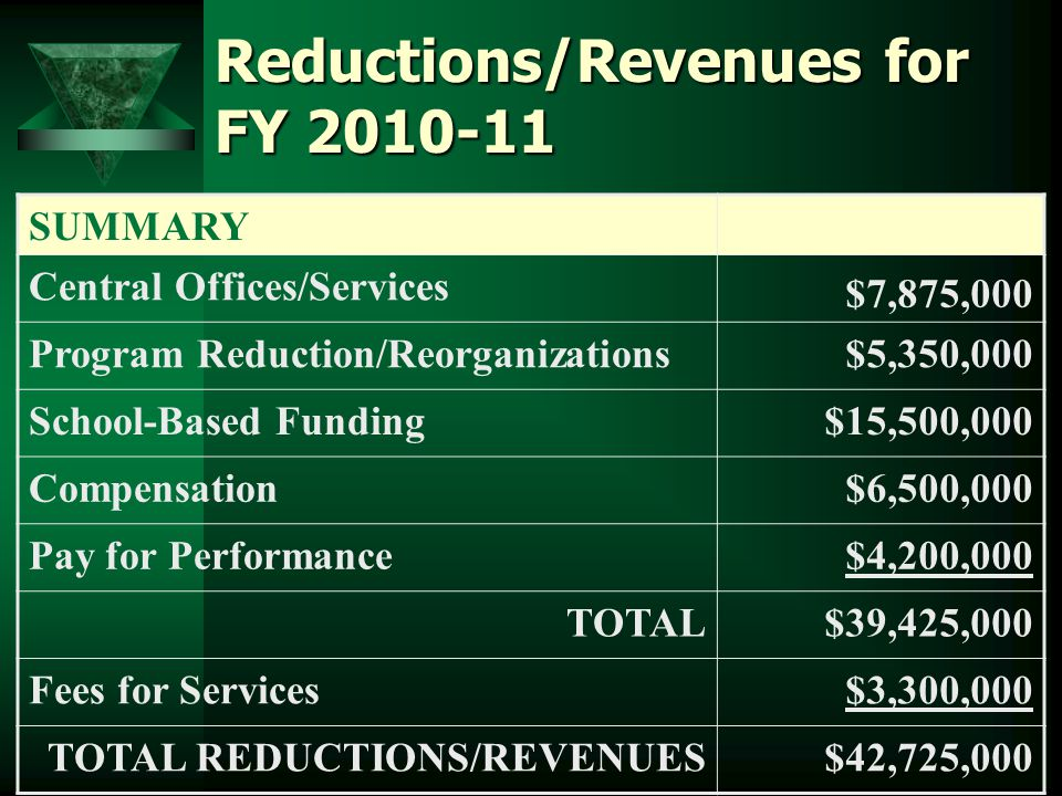 Reductions/Revenues for FY SUMMARY Central Offices/Services $7,875,000 Program Reduction/Reorganizations$5,350,000 School-Based Funding$15,500,000 Compensation$6,500,000 Pay for Performance$4,200,000 TOTAL$39,425,000 Fees for Services$3,300,000 TOTAL REDUCTIONS/REVENUES$42,725,000