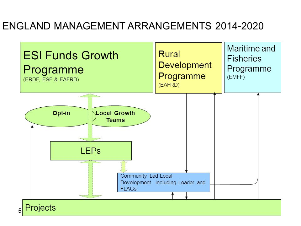 5 ENGLAND MANAGEMENT ARRANGEMENTS Projects Community Led Local Development, including Leader and FLAGs Maritime and Fisheries Programme (EMFF) Rural Development Programme (EAFRD) ESI Funds Growth Programme (ERDF, ESF & EAFRD) Local Growth Teams Opt-in LEPs