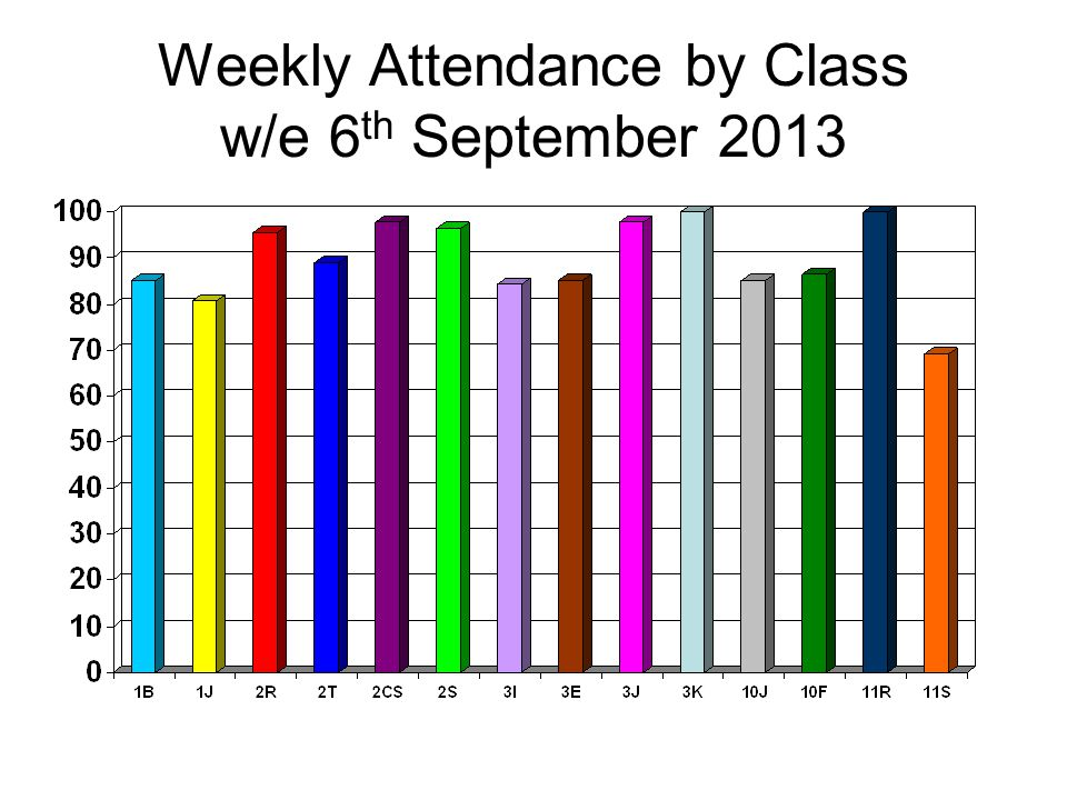 Weekly Attendance by Class w/e 6 th September 2013