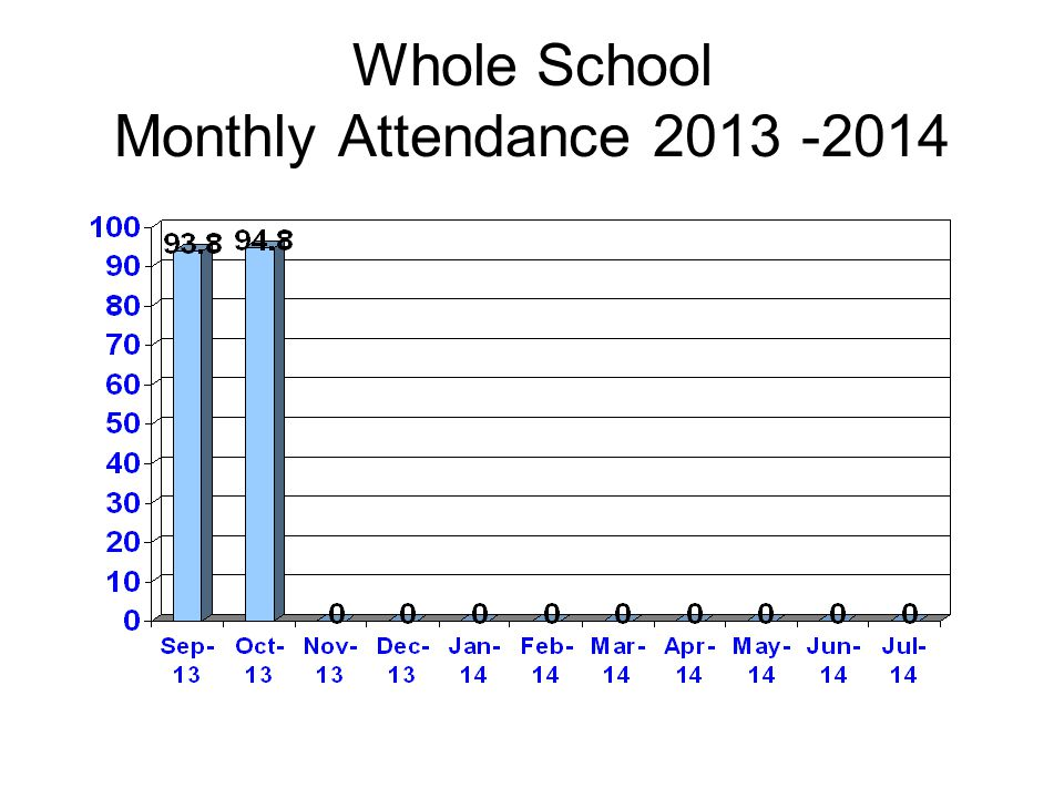 Whole School Monthly Attendance