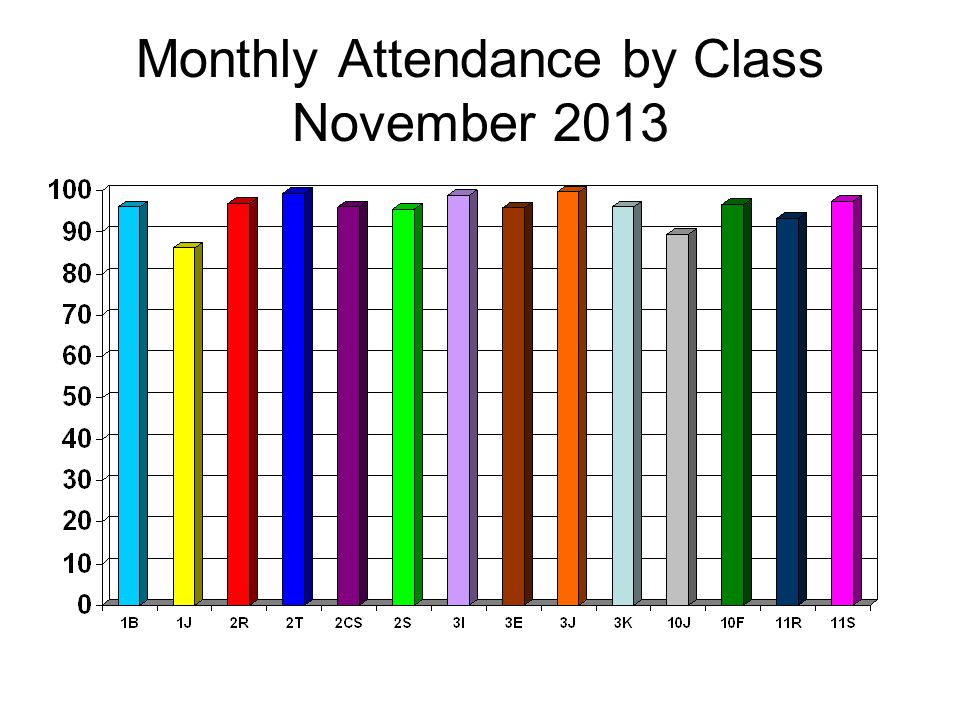 Monthly Attendance by Class November 2013