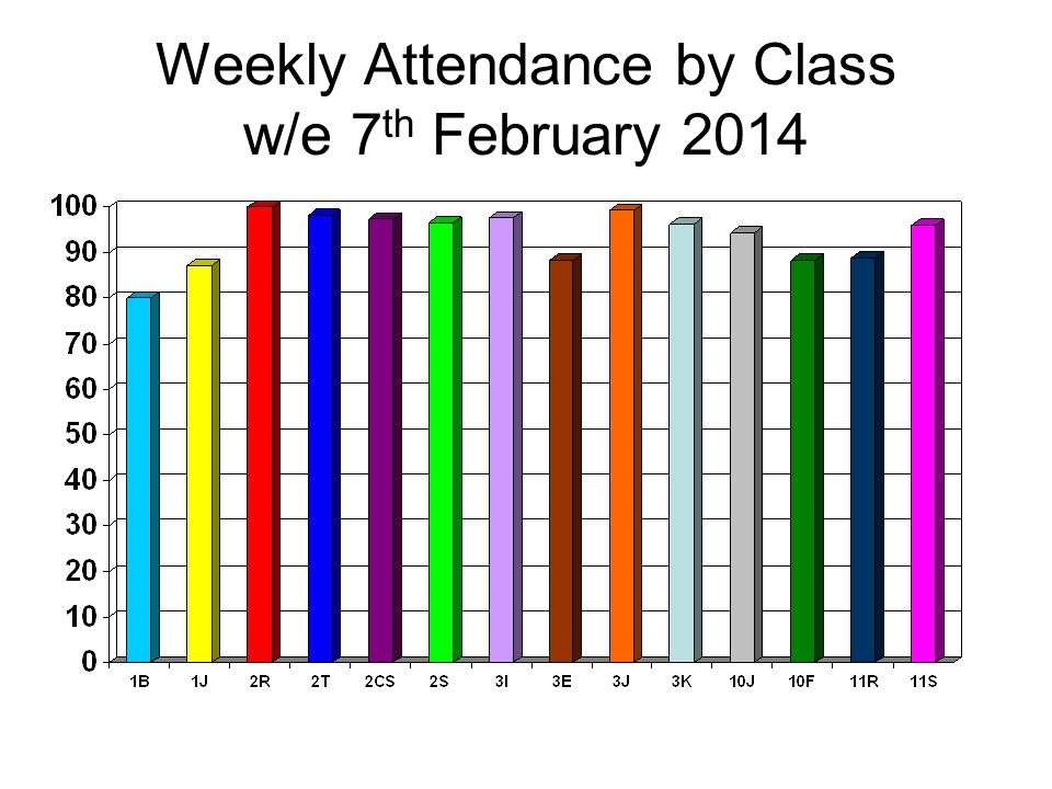 Weekly Attendance by Class w/e 7 th February 2014