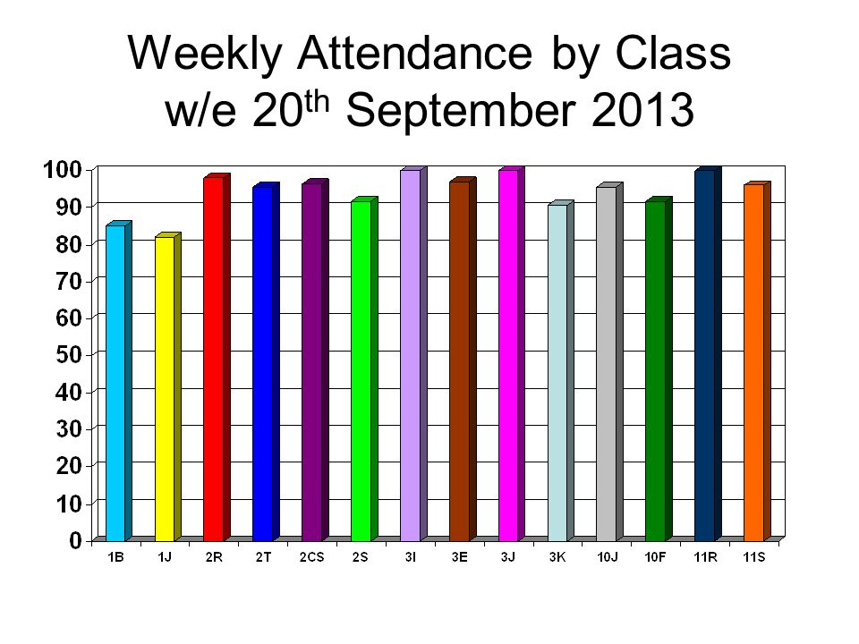 Weekly Attendance by Class w/e 20 th September 2013