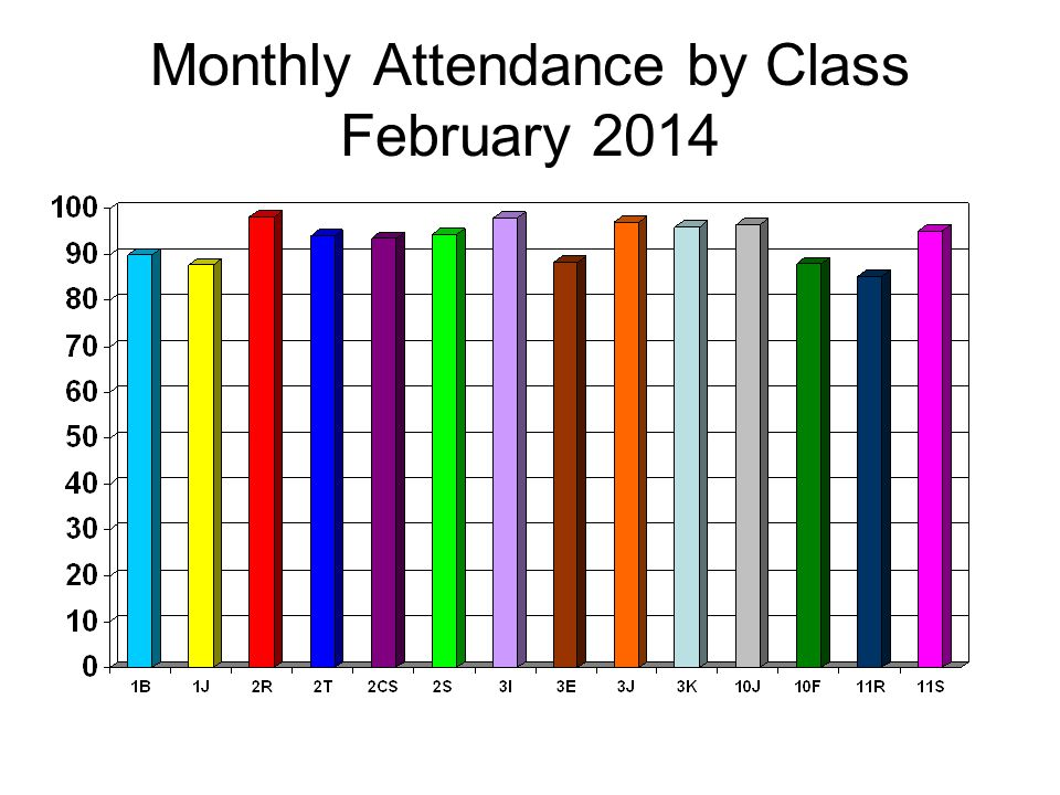 Monthly Attendance by Class February 2014