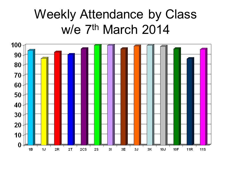 Weekly Attendance by Class w/e 7 th March 2014