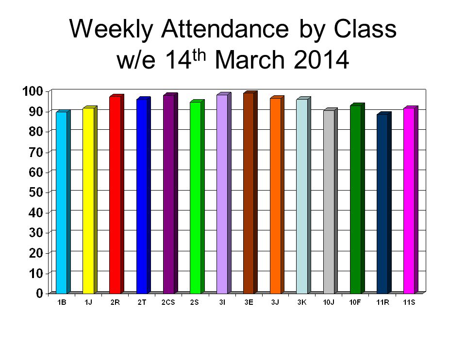 Weekly Attendance by Class w/e 14 th March 2014