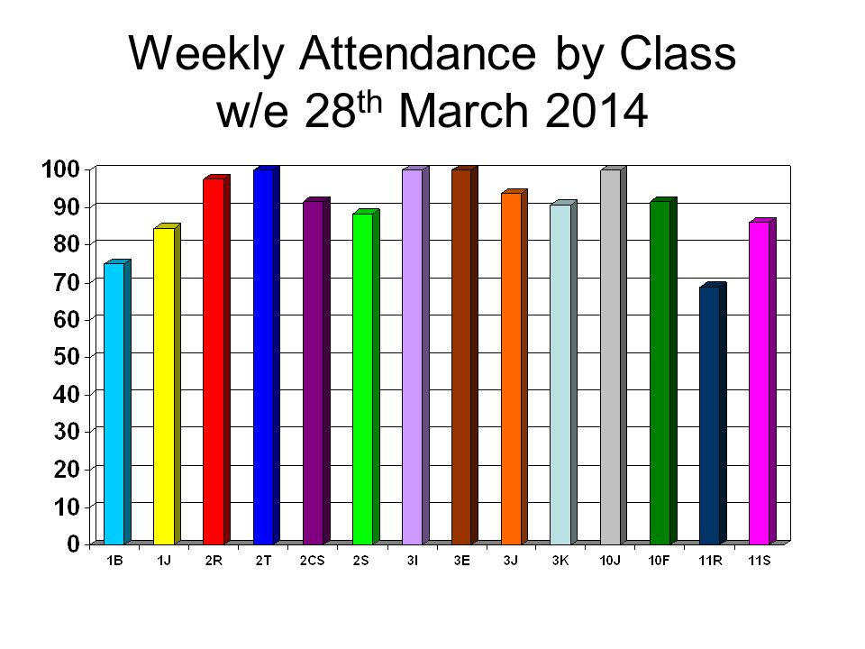 Weekly Attendance by Class w/e 28 th March 2014