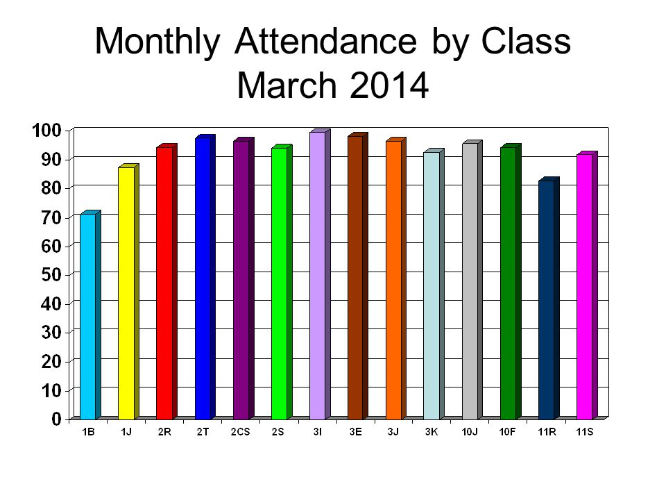 Monthly Attendance by Class March 2014