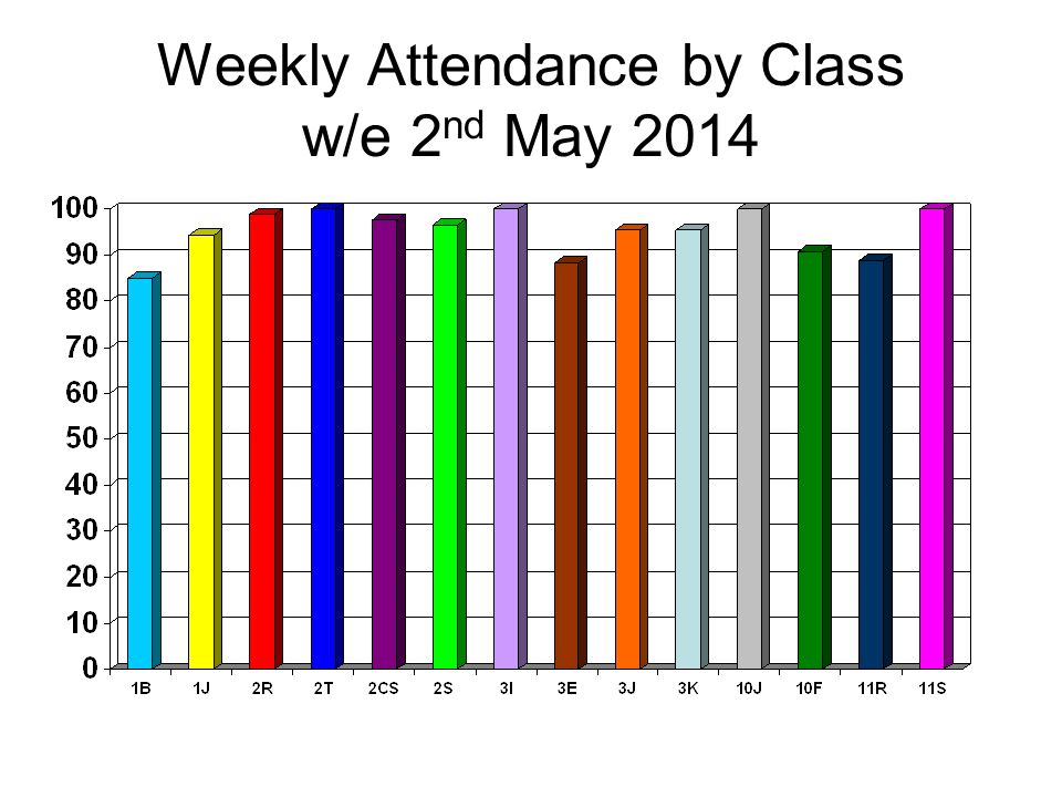 Weekly Attendance by Class w/e 2 nd May 2014