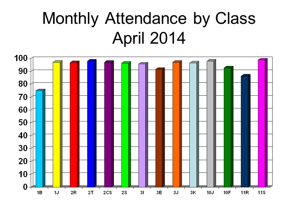 Monthly Attendance by Class April 2014