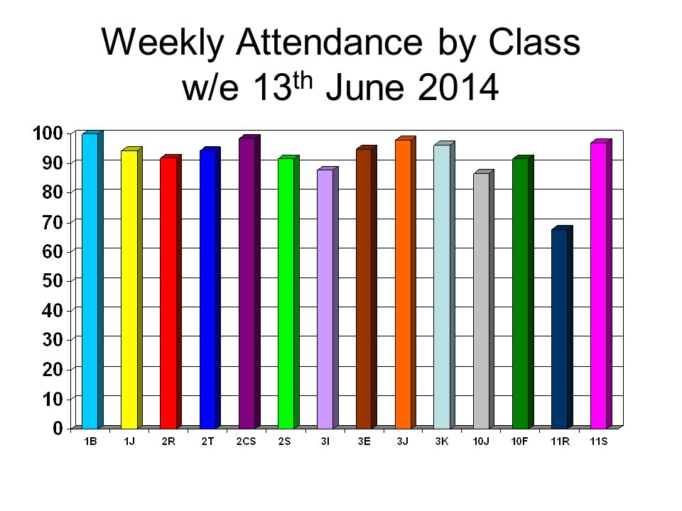 Weekly Attendance by Class w/e 13 th June 2014