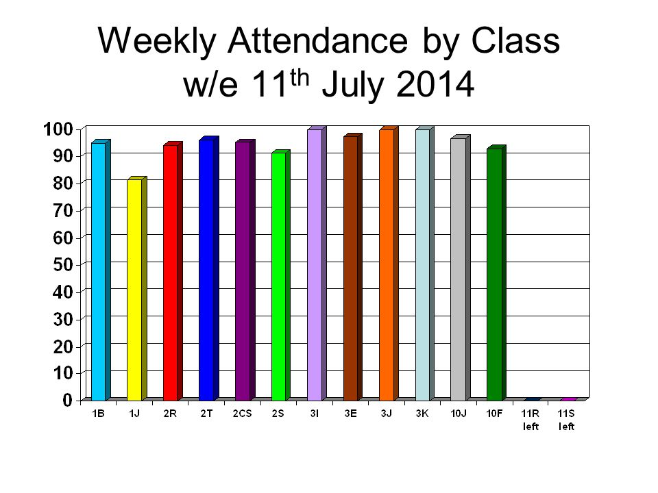 Weekly Attendance by Class w/e 11 th July 2014