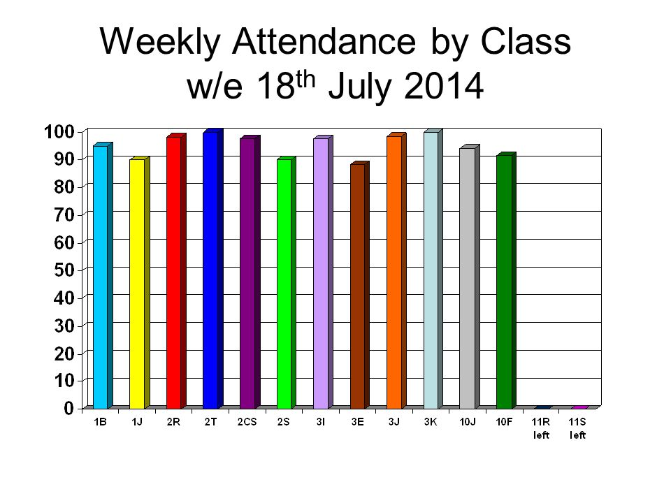 Weekly Attendance by Class w/e 18 th July 2014