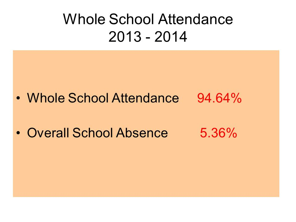 Whole School Attendance Whole School Attendance 94.64% Overall School Absence 5.36%