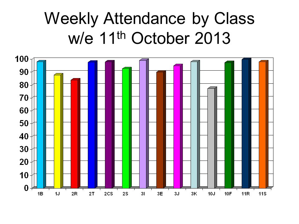 Weekly Attendance by Class w/e 11 th October 2013