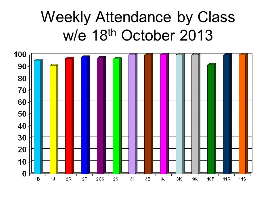 Weekly Attendance by Class w/e 18 th October 2013
