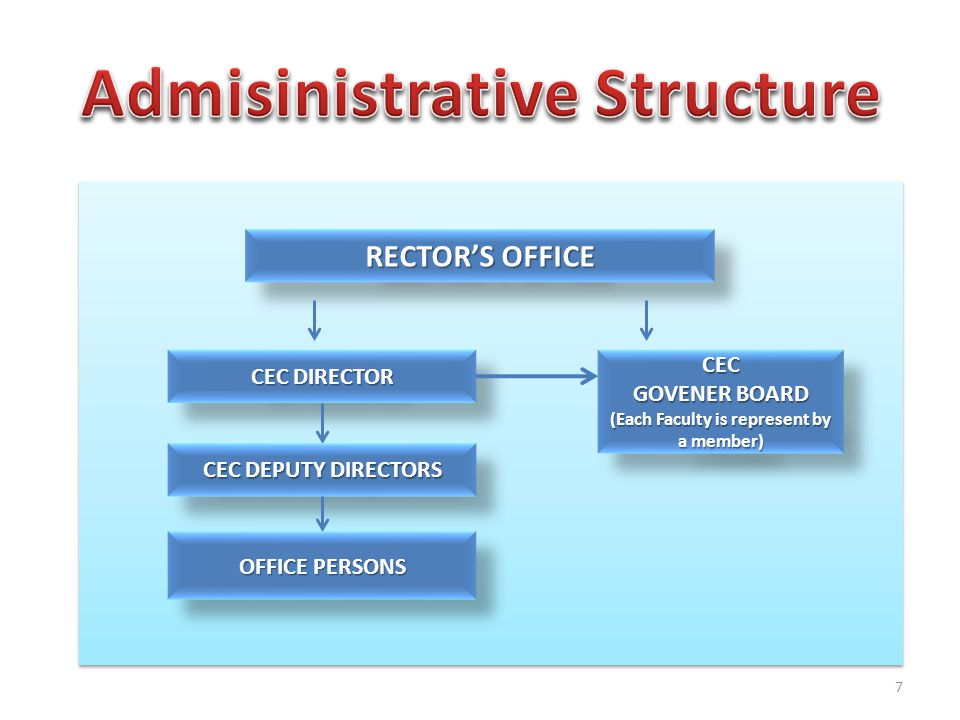 7 CEC DIRECTOR CEC DEPUTY DIRECTORS OFFICE PERSONS CEC GOVENER BOARD (Each Faculty is represent by a member) CEC GOVENER BOARD (Each Faculty is represent by a member) RECTOR'S OFFICE