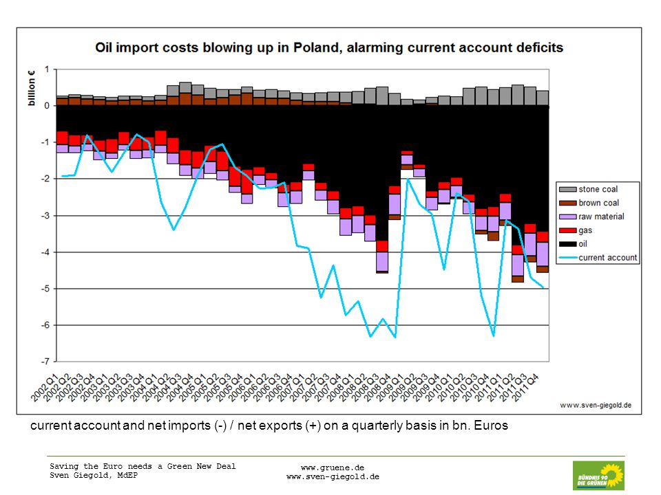 Saving the Euro needs a Green New Deal Sven Giegold, MdEP     current account and net imports (-) / net exports (+) on a quarterly basis in bn.