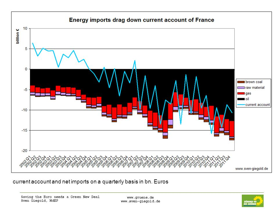 Saving the Euro needs a Green New Deal Sven Giegold, MdEP     current account and net imports on a quarterly basis in bn.