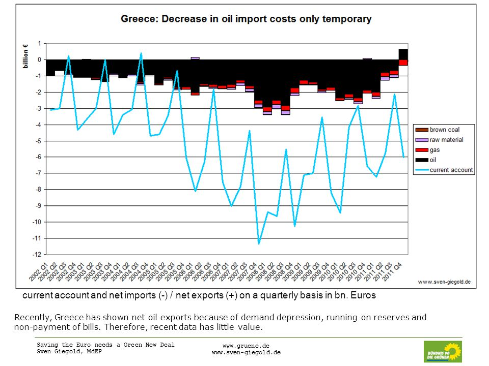 Saving the Euro needs a Green New Deal Sven Giegold, MdEP     Recently, Greece has shown net oil exports because of demand depression, running on reserves and non-payment of bills.
