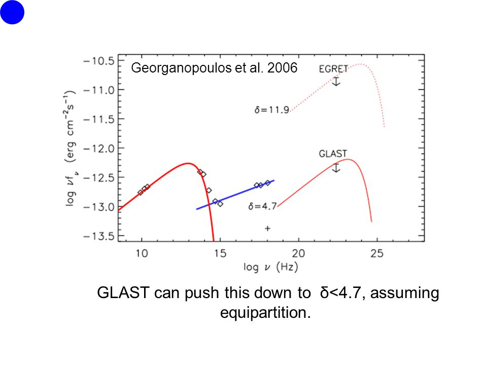 GLAST can push this down to δ<4.7, assuming equipartition. Georganopoulos et al. 2006