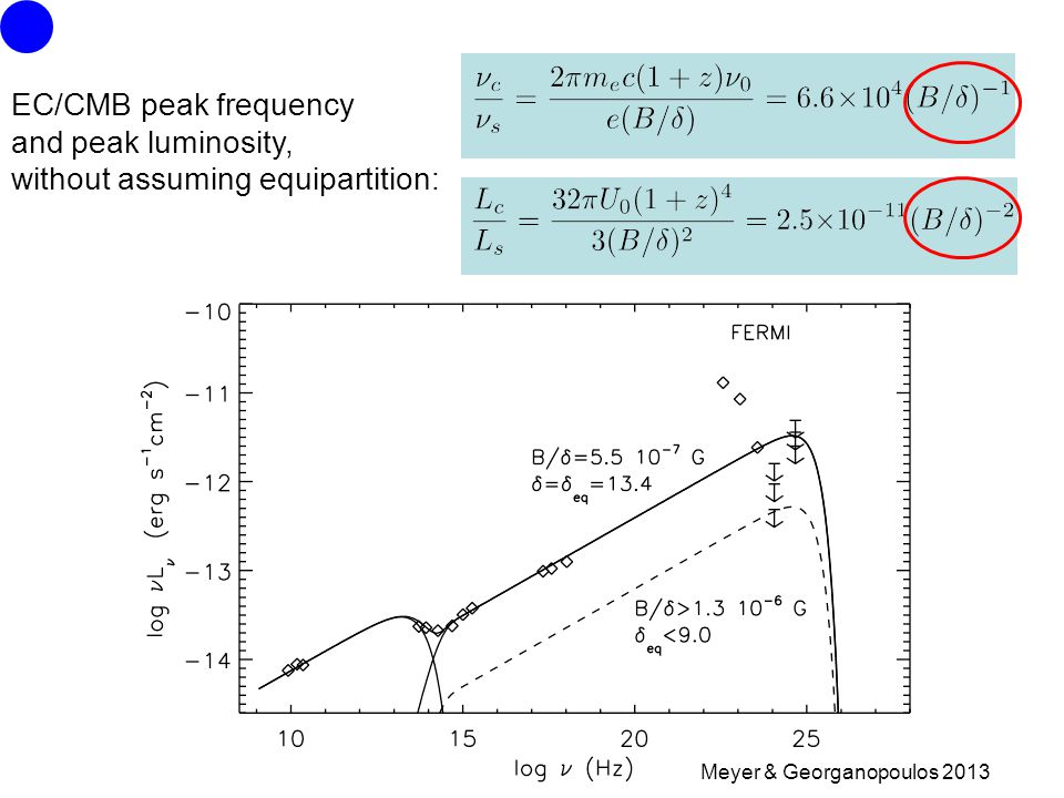 EC/CMB peak frequency and peak luminosity, without assuming equipartition: