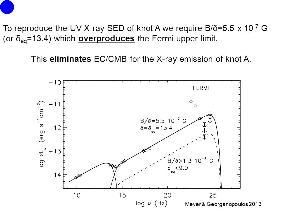 Meyer & Georganopoulos 2013 To reproduce the UV-X-ray SED of knot A we require B/δ=5.5 x G (or δ eq =13.4) which overproduces the Fermi upper limit.