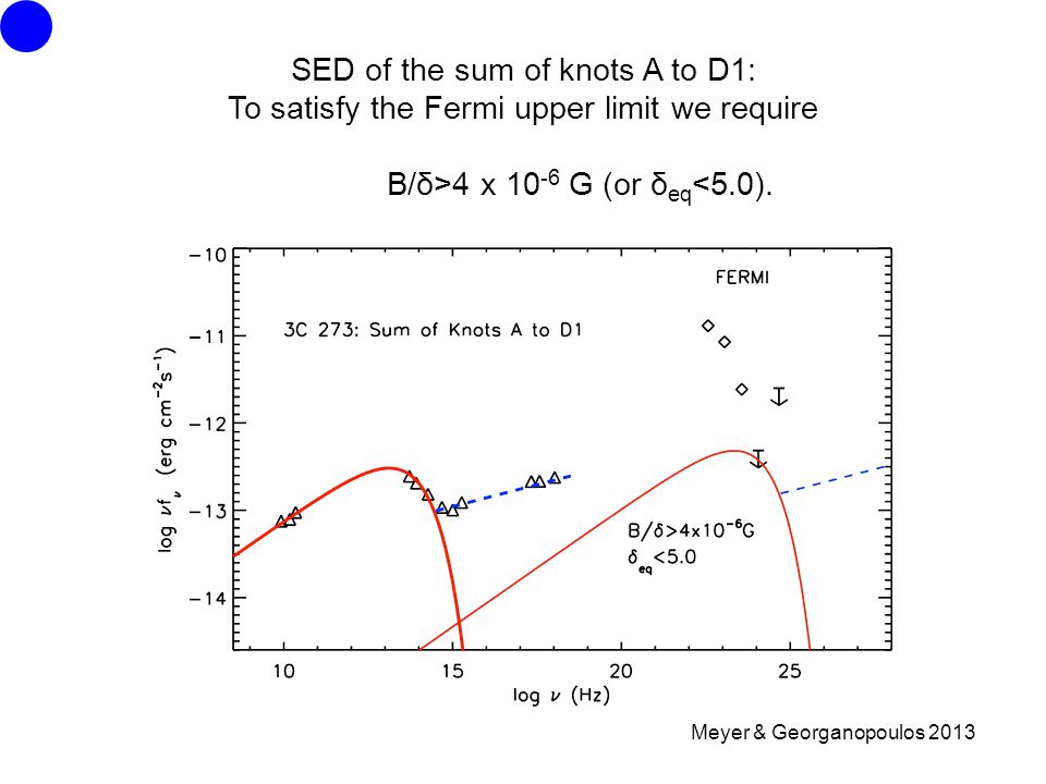 Meyer & Georganopoulos 2013 SED of the sum of knots A to D1: To satisfy the Fermi upper limit we require B/δ>4 x G (or δ eq <5.0).