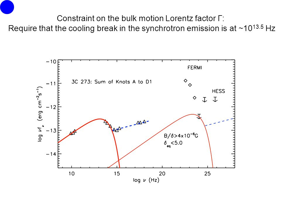 Constraint on the bulk motion Lorentz factor Γ: Require that the cooling break in the synchrotron emission is at ~ Hz