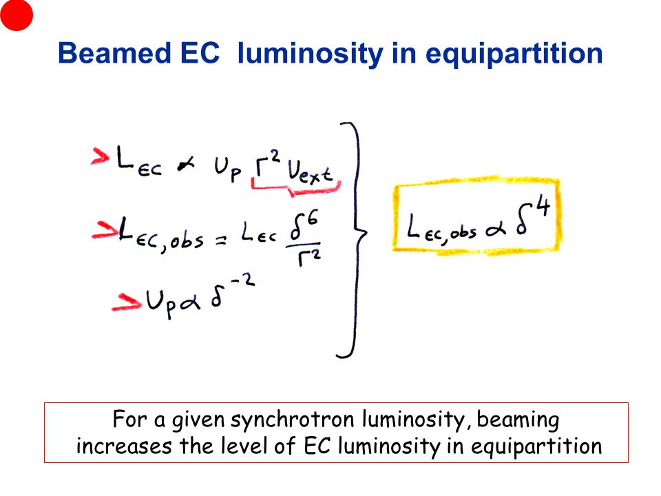 Beamed EC luminosity in equipartition For a given synchrotron luminosity, beaming increases the level of EC luminosity in equipartition