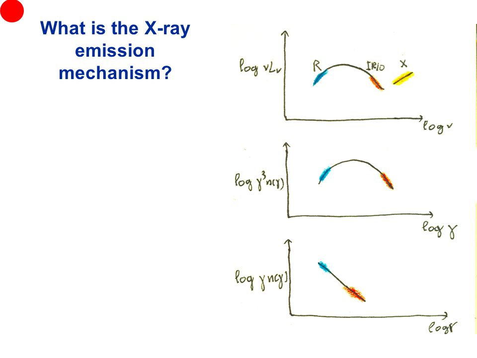 What is the X-ray emission mechanism