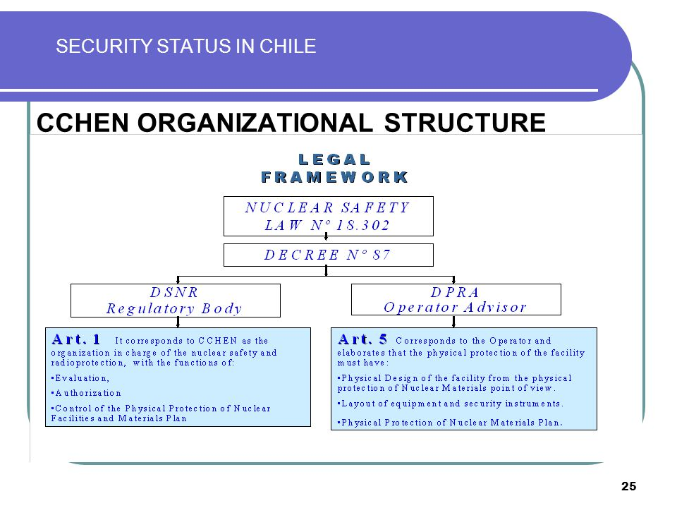 25 SECURITY STATUS IN CHILE CCHEN ORGANIZATIONAL STRUCTURE