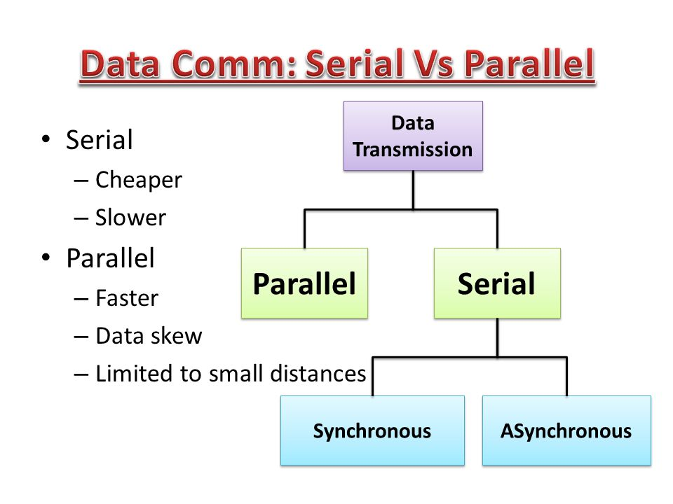 4 Serial Cheaper Slower Parallel Faster Data Skew Limited To Small Distances Transmission Synchronous ASynchronous