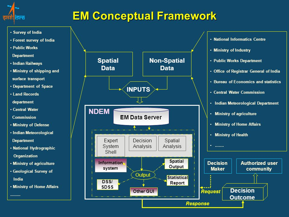 EM Data Server INPUTS Decision Outcome Decision Maker Spatial Data National Informatics Centre Ministry of Industry Public Works Department Office of Registrar General of India Bureau of Economics and statistics Central Water Commission Indian Meteorological Department Ministry of agriculture Ministry of Home Affairs Ministry of Health …….