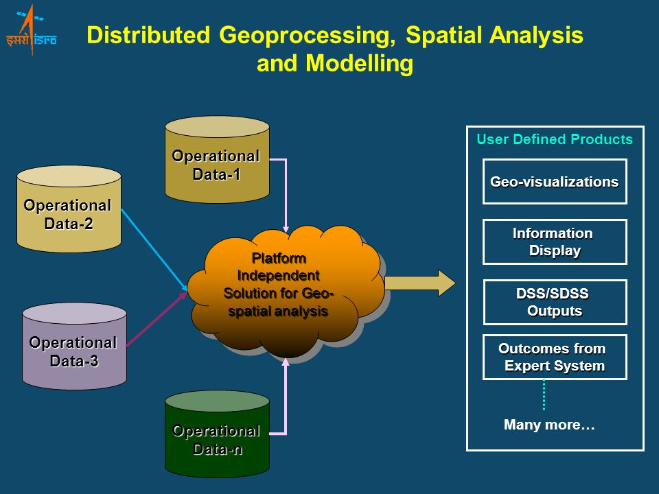 Distributed Geoprocessing, Spatial Analysis and Modelling OperationalData-2 OperationalData-3 OperationalData-n OperationalData-1 Platform Independent Solution for Geo- spatial analysis User Defined Products DSS/SDSSOutputs Outcomes from Expert System InformationDisplay Geo-visualizations Many more…