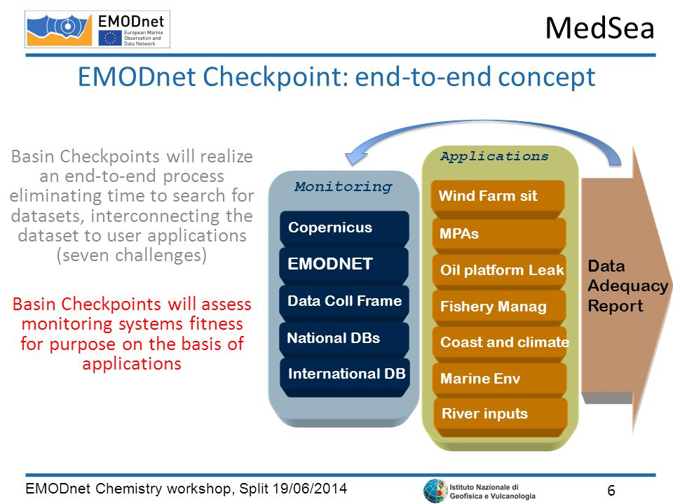 MedSea EMODnet Chemistry workshop, Split 19/06/2014 EMODnet Checkpoint: end-to-end concept 6 Data Adequacy Report Copernicus EMODNET Data Coll Frame National DBs International DB Monitoring MPAs Oil platform Leak Fishery Manag Coast and climate Marine Env Wind Farm sit River inputs Applications Basin Checkpoints will realize an end-to-end process eliminating time to search for datasets, interconnecting the dataset to user applications (seven challenges) Basin Checkpoints will assess monitoring systems fitness for purpose on the basis of applications