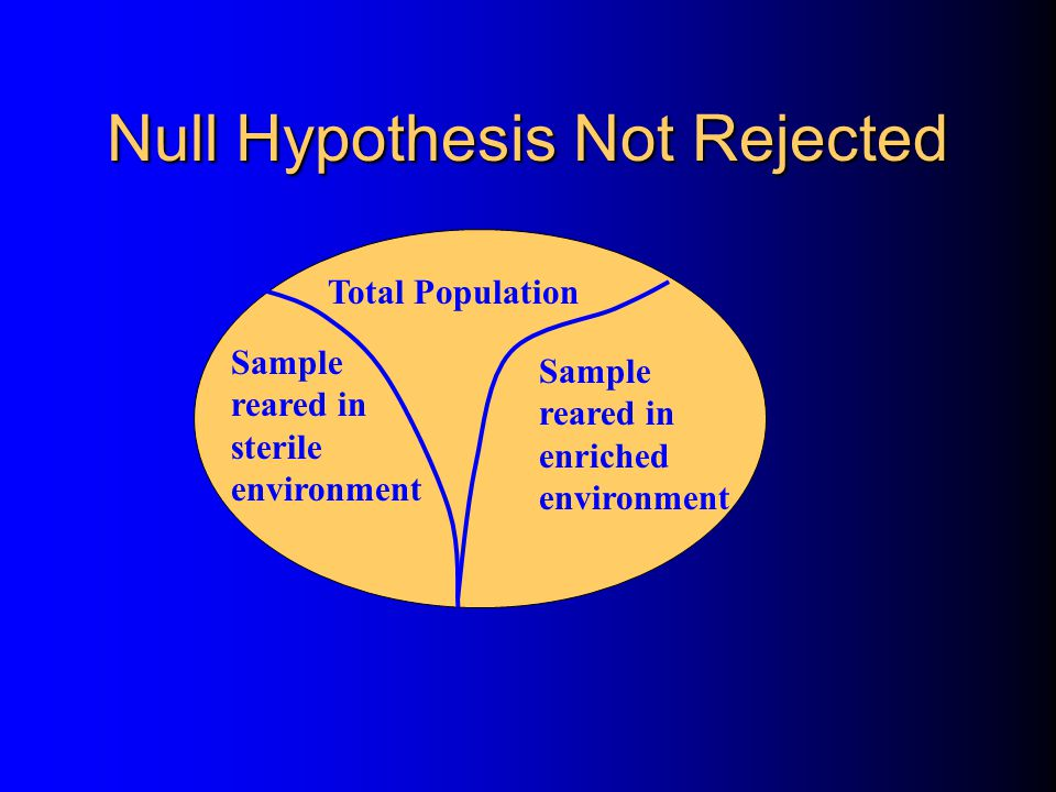 Null Hypothesis Not Rejected Total Population Sample reared in enriched environment Sample reared in sterile environment