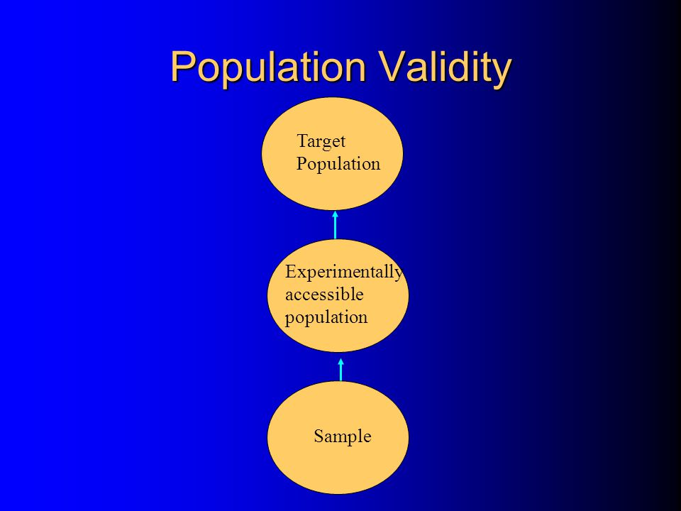 Population Validity Target Population Experimentally accessible population Sample