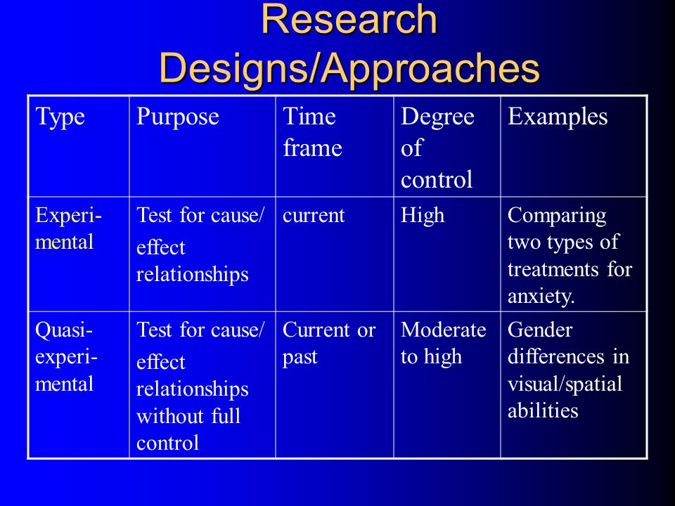 Research Designs/Approaches TypePurposeTime frame Degree of control Examples Experi- mental Test for cause/ effect relationships currentHighComparing two types of treatments for anxiety.