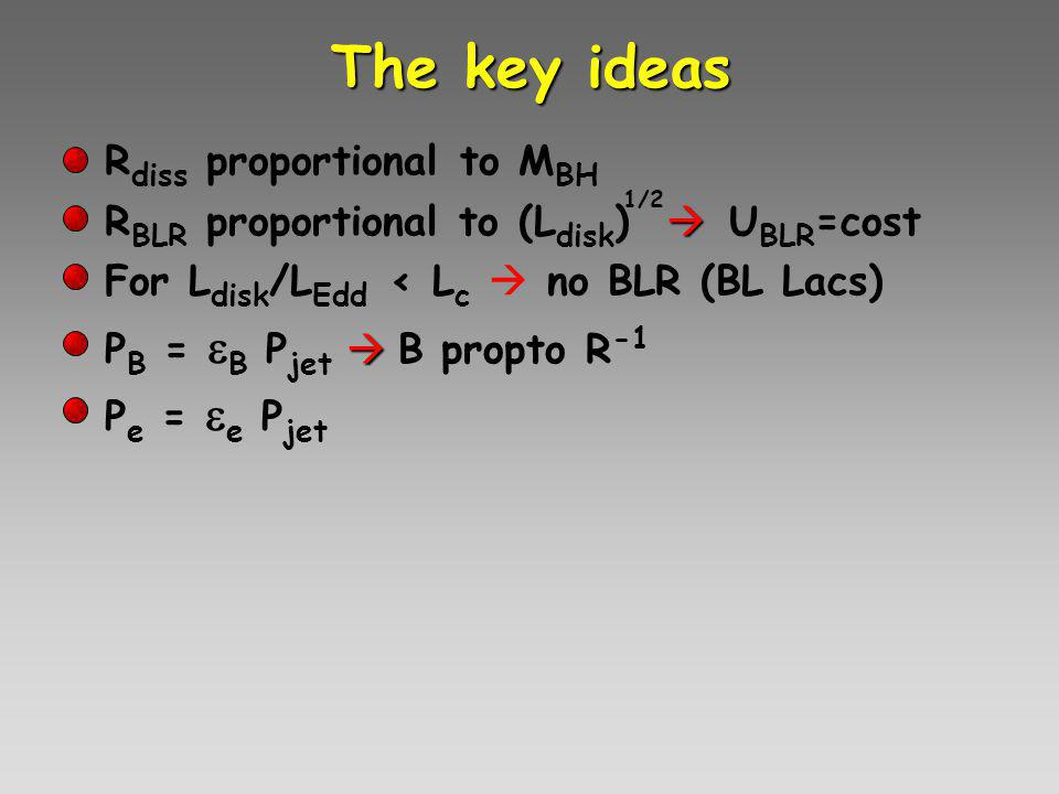 The key ideas R diss proportional to M BH R BLR proportional to (L disk )  U BLR =cost For L disk /L Edd < L c  no BLR (BL Lacs) P B =  B P jet  B propto R -1 P e =  e P jet 1/2