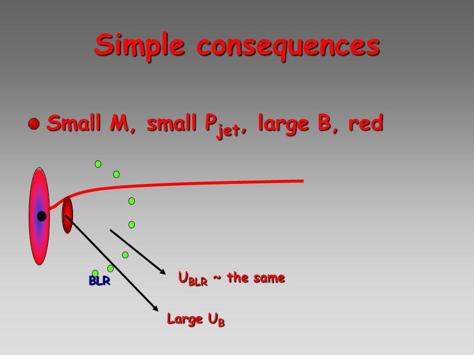 Simple consequences Small M, small P jet, large B, redSmall M, small P jet, large B, red BLR U BLR ~ the same Large U B